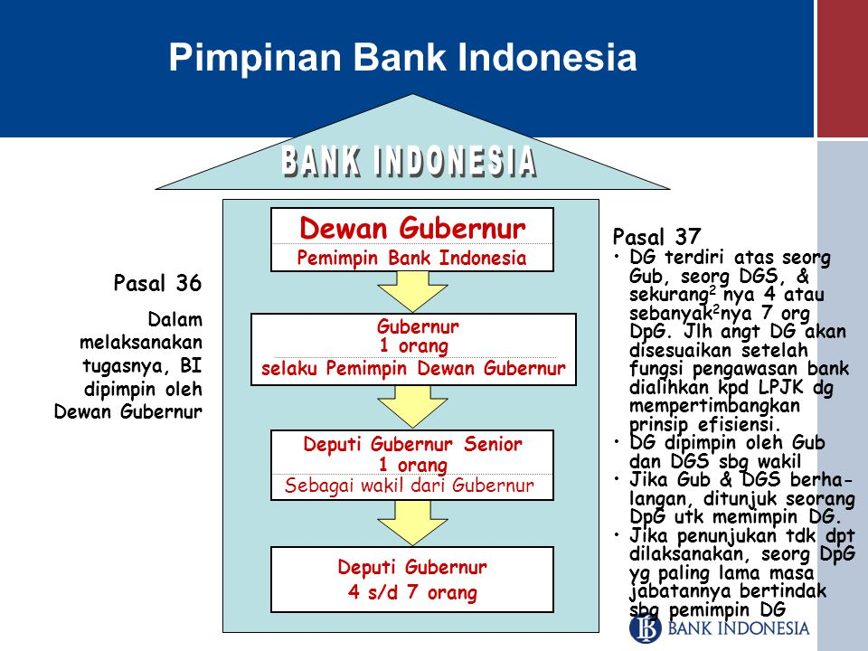 Pemimpin Bank Indonesia