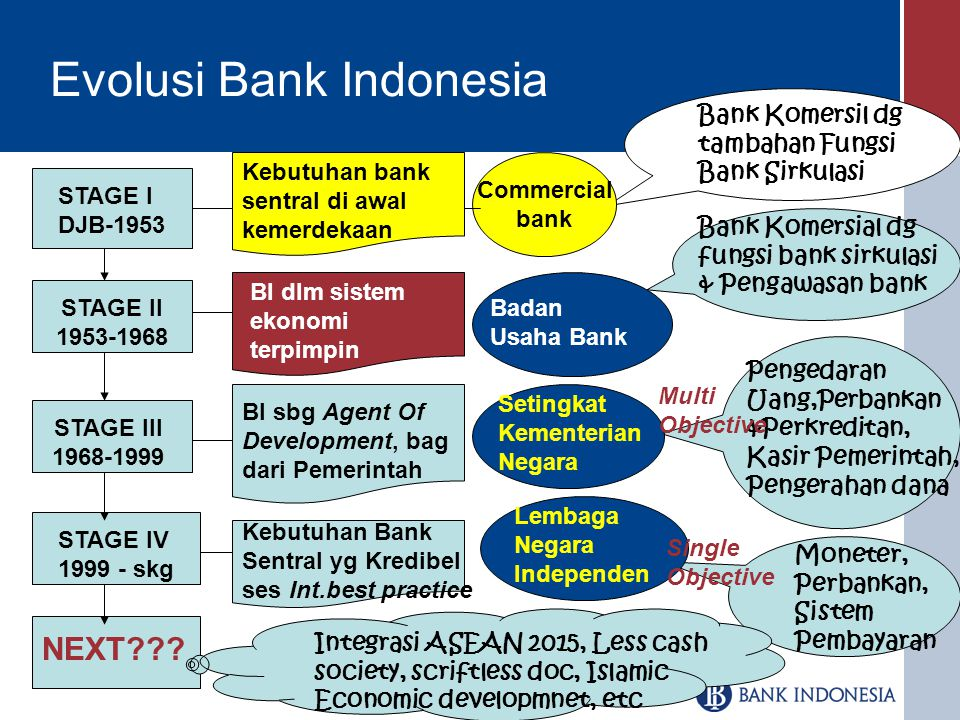 Evolusi Bank Indonesia
