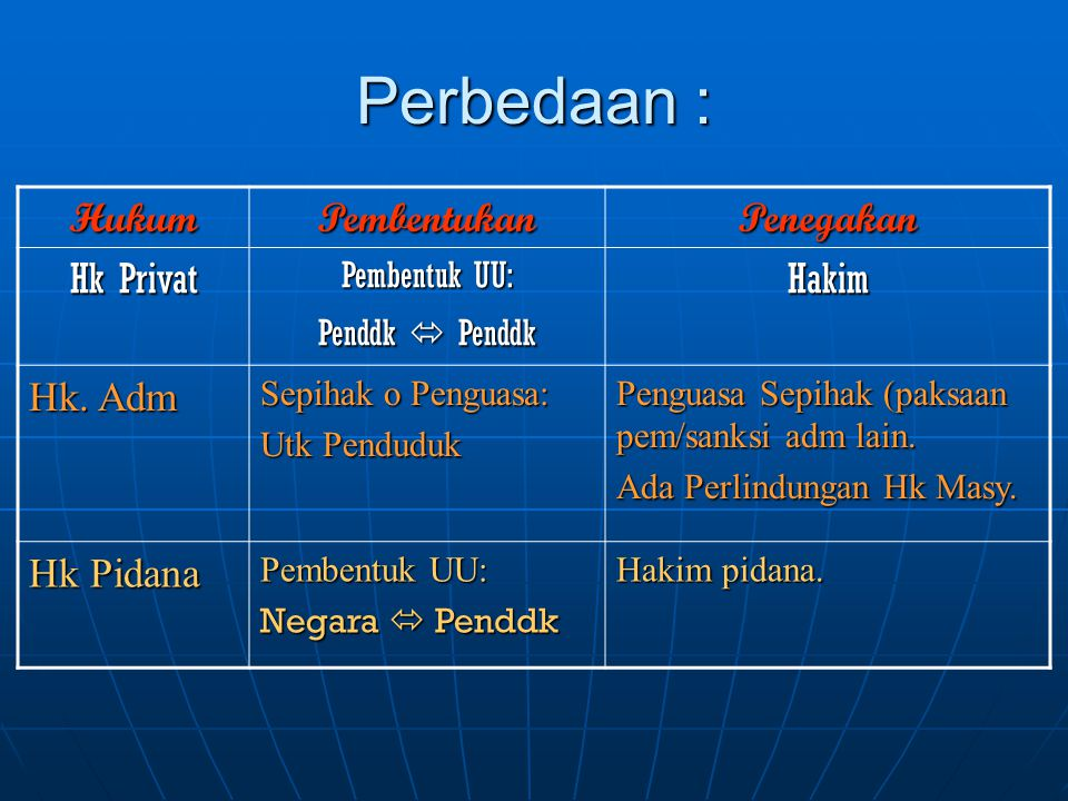 Perbedaan : Hukum Pembentukan Penegakan Hk Privat Hakim Hk. Adm