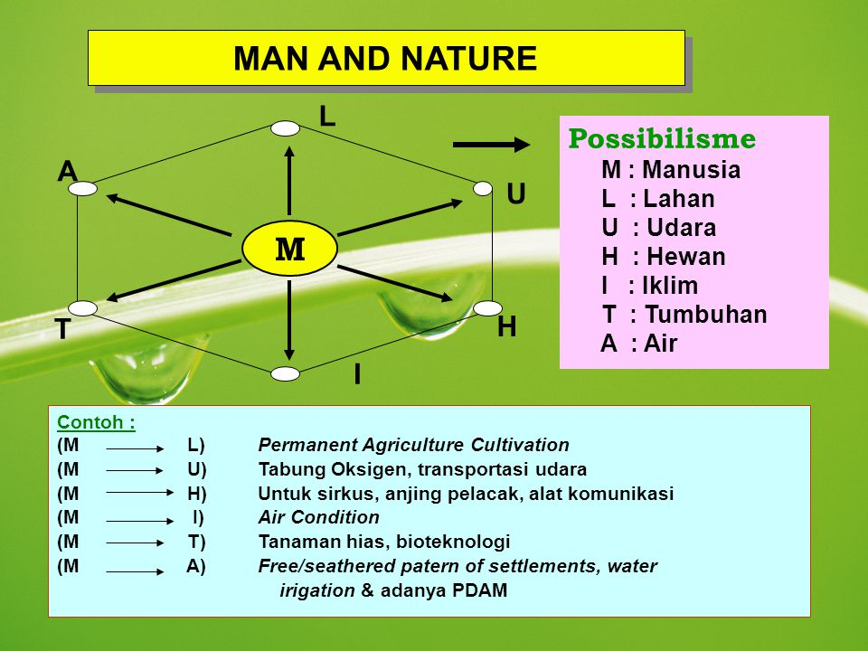 MAN AND NATURE M L Possibilisme A U H T I M : Manusia L : Lahan