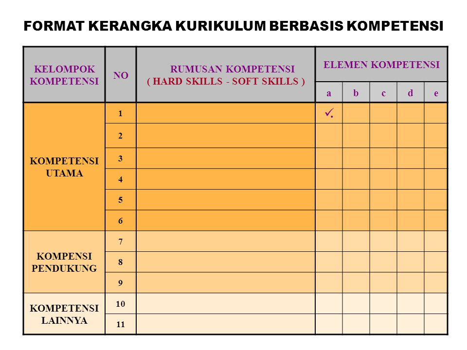RUMUSAN KOMPETENSI ( HARD SKILLS - SOFT SKILLS )