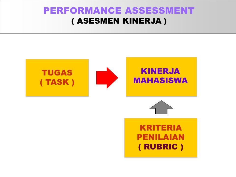PERFORMANCE ASSESSMENT ( ASESMEN KINERJA )