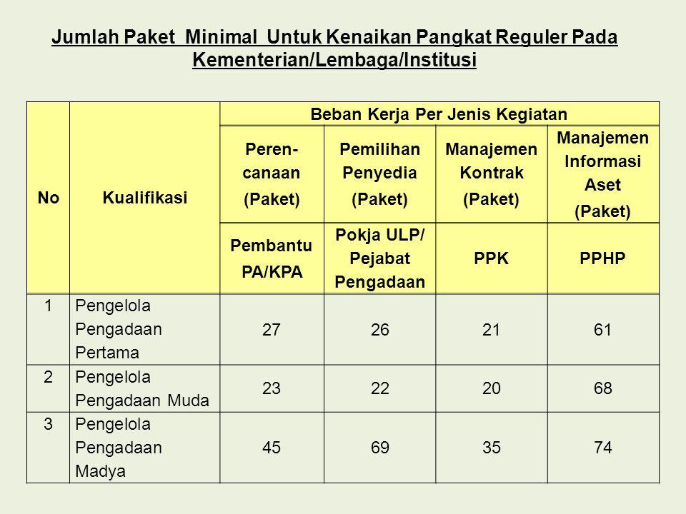 Beban Kerja Per Jenis Kegiatan Pokja ULP/ Pejabat Pengadaan