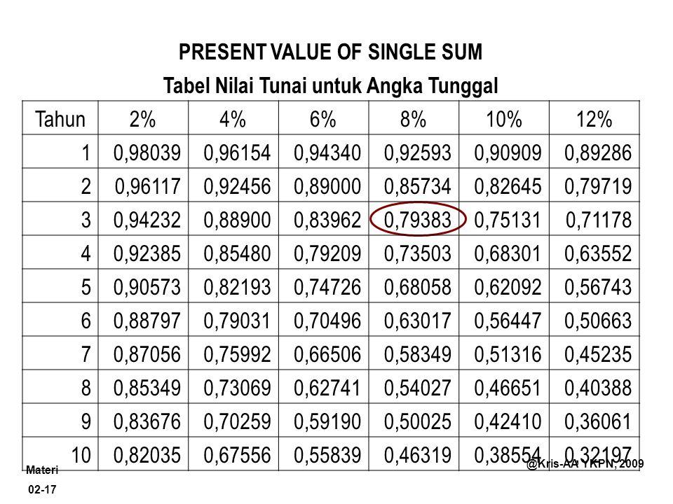 PRESENT VALUE OF SINGLE SUM Tabel Nilai Tunai untuk Angka Tunggal