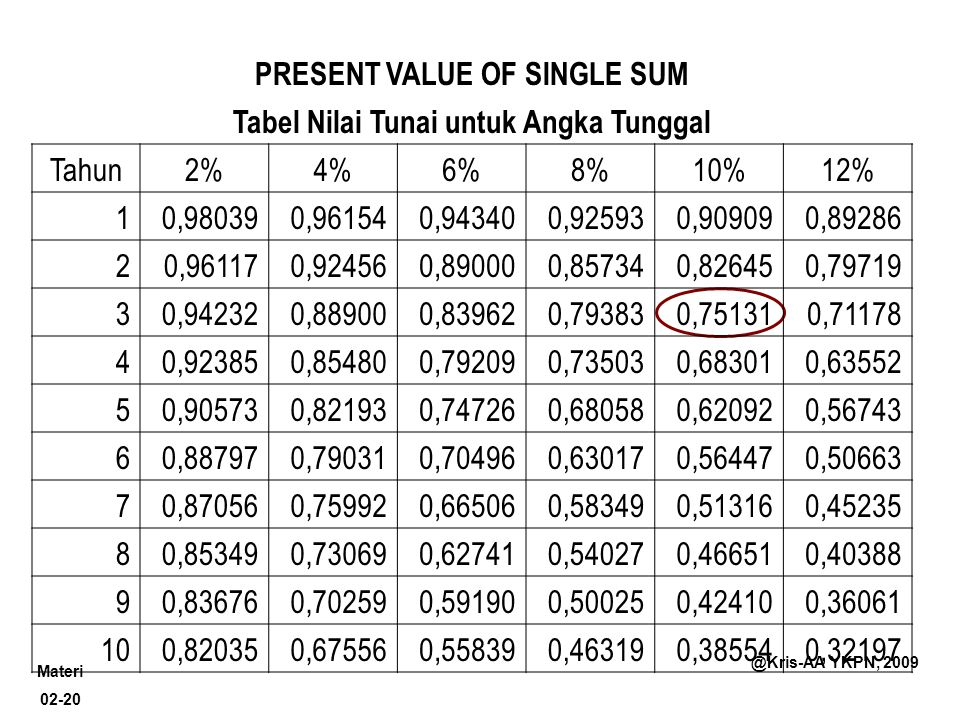 PRESENT VALUE OF SINGLE SUM Tabel Nilai Tunai untuk Angka Tunggal