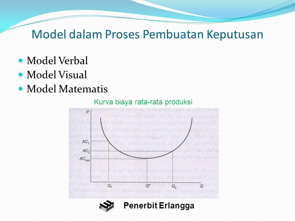 Model dalam Proses Pembuatan Keputusan