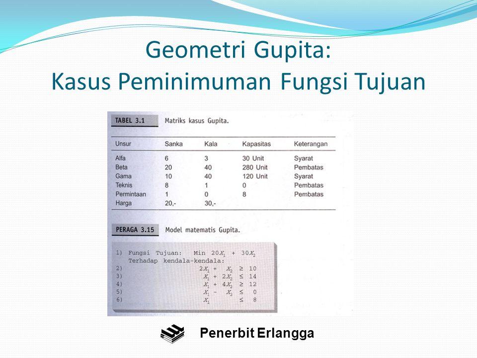 Geometri Gupita: Kasus Peminimuman Fungsi Tujuan