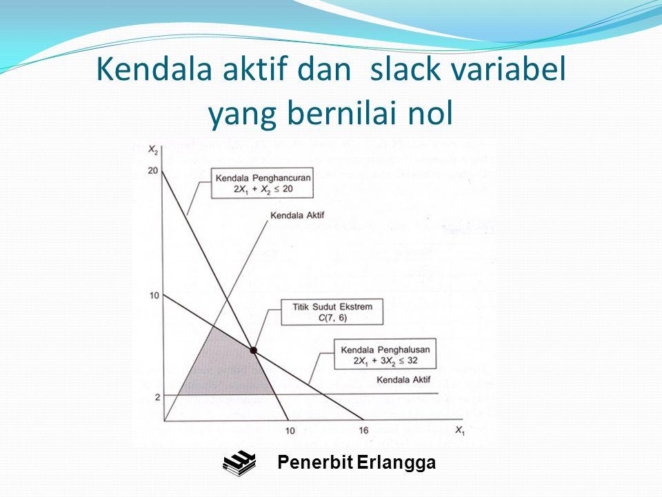 Kendala aktif dan slack variabel yang bernilai nol