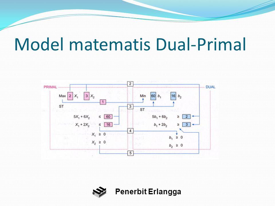 Model matematis Dual-Primal