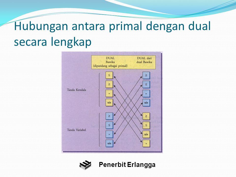 Hubungan antara primal dengan dual secara lengkap
