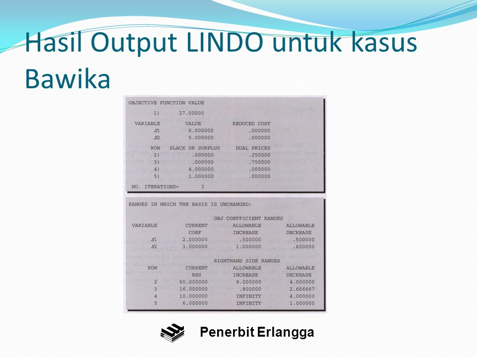Hasil Output LINDO untuk kasus Bawika