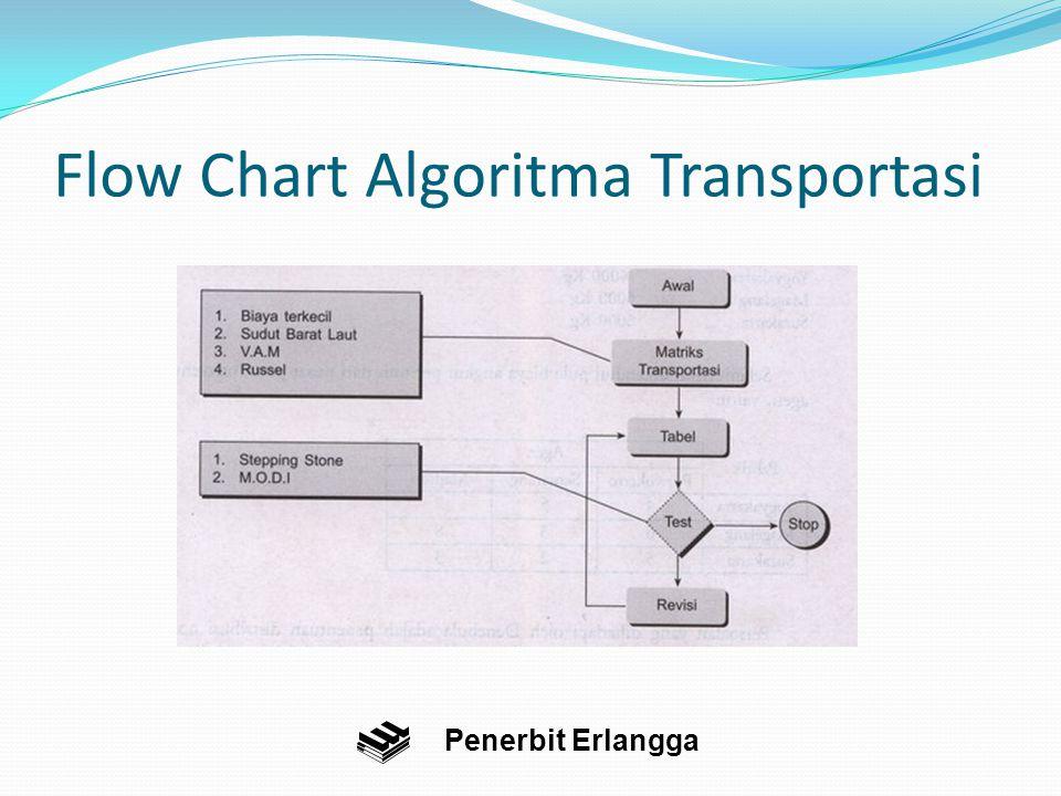 Flow Chart Algoritma Transportasi
