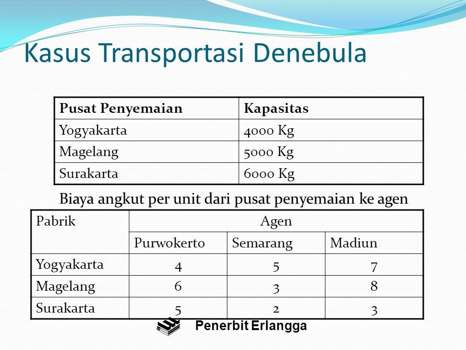 Kasus Transportasi Denebula