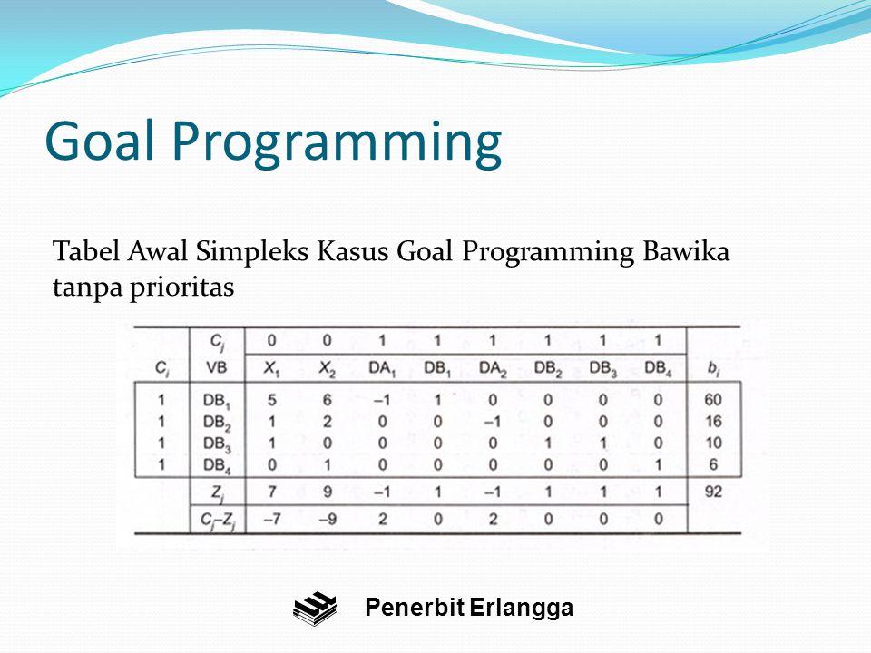 Goal Programming Tabel Awal Simpleks Kasus Goal Programming Bawika tanpa prioritas.