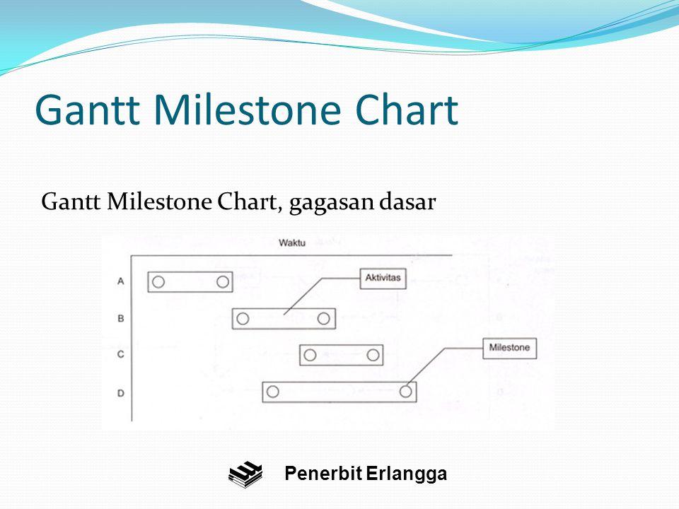 Gantt Milestone Chart Gantt Milestone Chart, gagasan dasar
