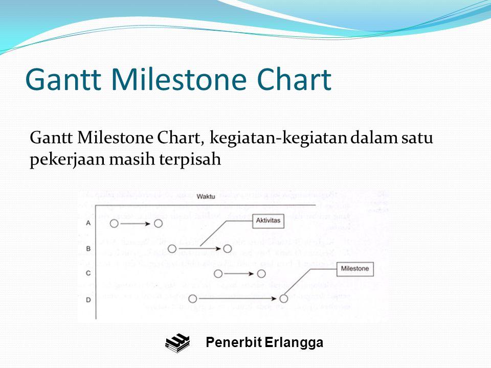 Gantt Milestone Chart Gantt Milestone Chart, kegiatan-kegiatan dalam satu pekerjaan masih terpisah.