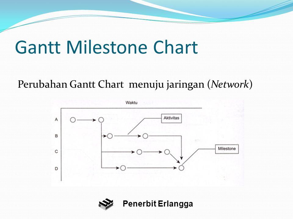 Gantt Milestone Chart Perubahan Gantt Chart menuju jaringan (Network)