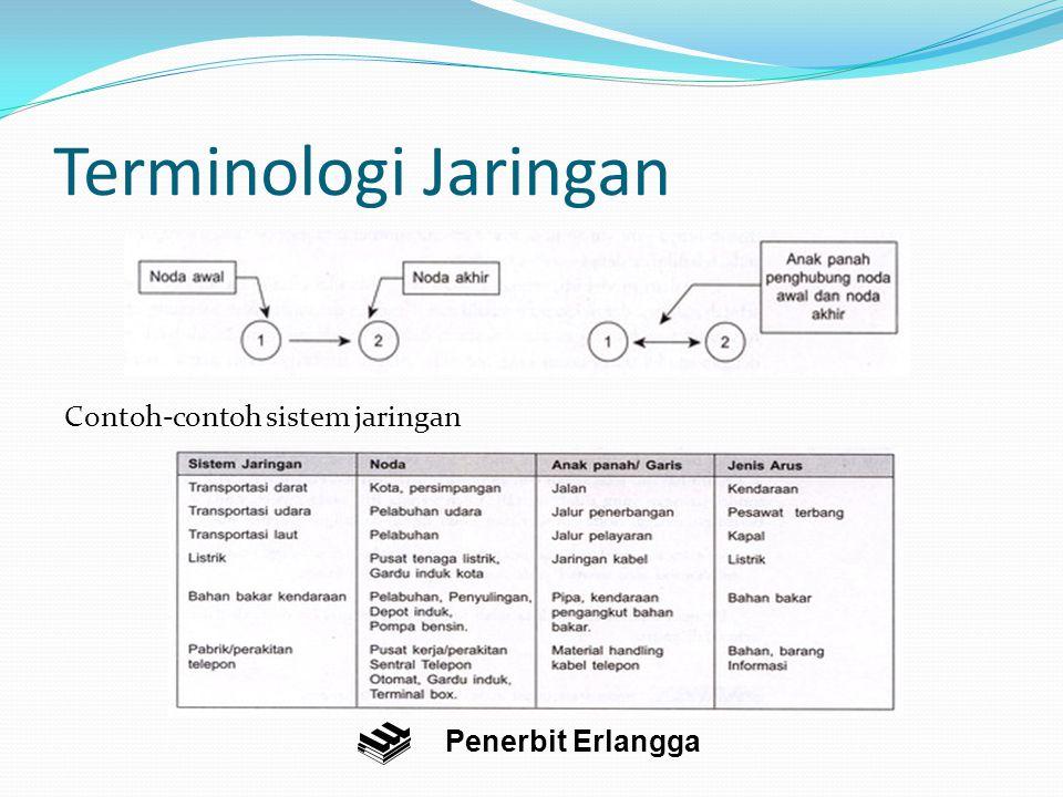 Terminologi Jaringan Contoh-contoh sistem jaringan Penerbit Erlangga