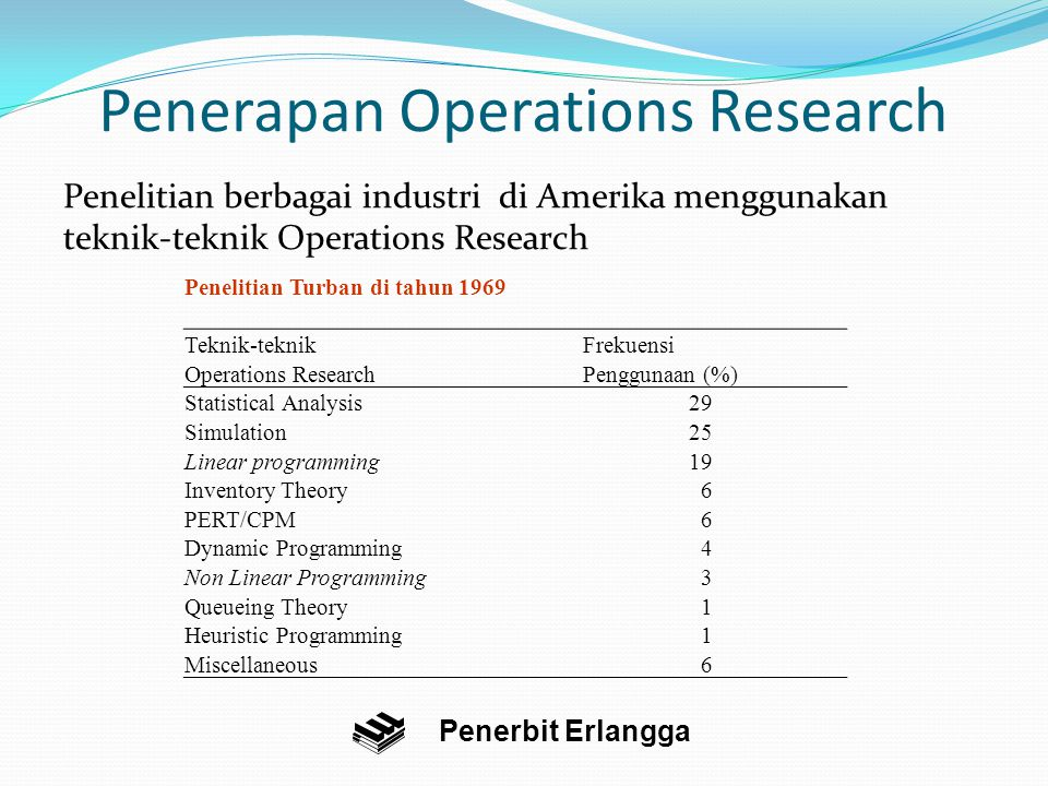 Penerapan Operations Research