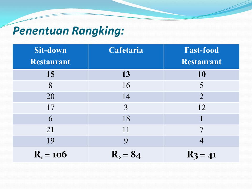 Penentuan Rangking: R1 = 106 R2 = 84 R3 = 41 Sit-down Restaurant