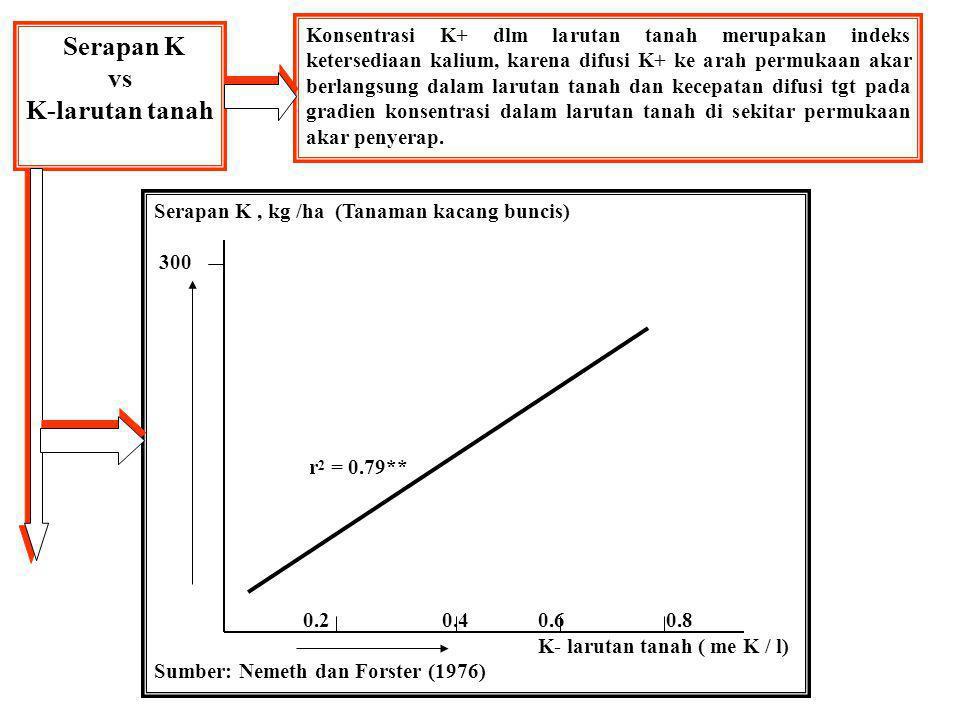 Serapan K vs K-larutan tanah