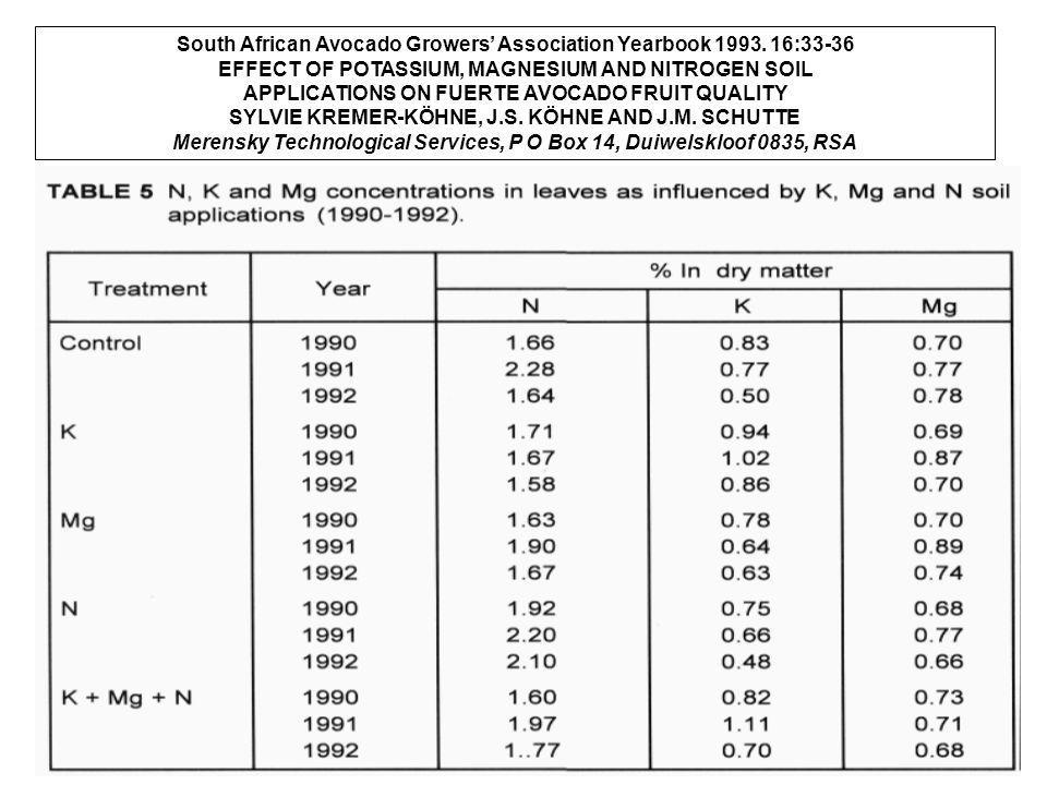South African Avocado Growers' Association Yearbook 1993. 16:33-36