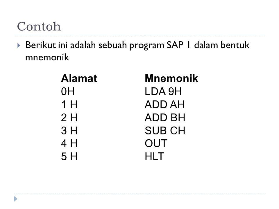 Contoh Alamat Mnemonik 0H LDA 9H 1 H ADD AH 2 H ADD BH 3 H SUB CH
