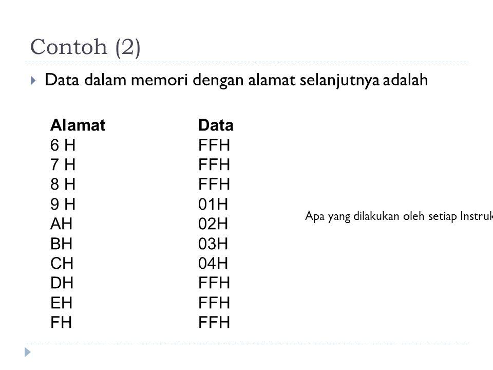 Contoh (2) Data dalam memori dengan alamat selanjutnya adalah