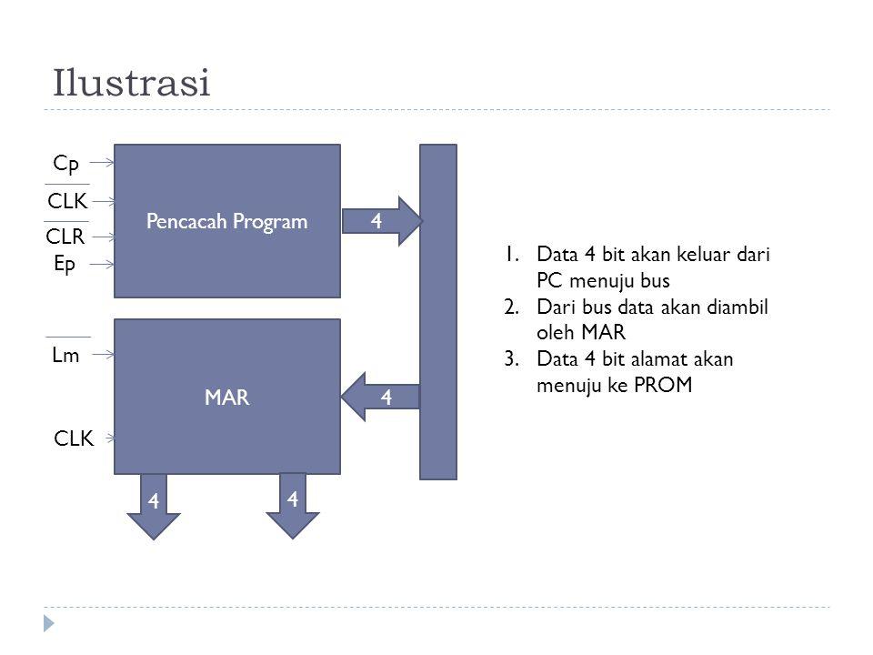 Ilustrasi Cp Pencacah Program CLK 4 CLR