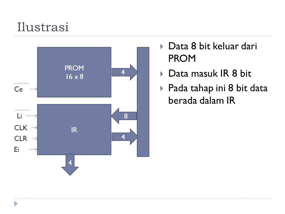 Ilustrasi Data 8 bit keluar dari PROM Data masuk IR 8 bit