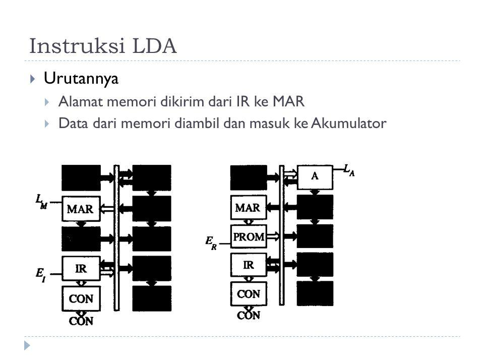 Instruksi LDA Urutannya Alamat memori dikirim dari IR ke MAR