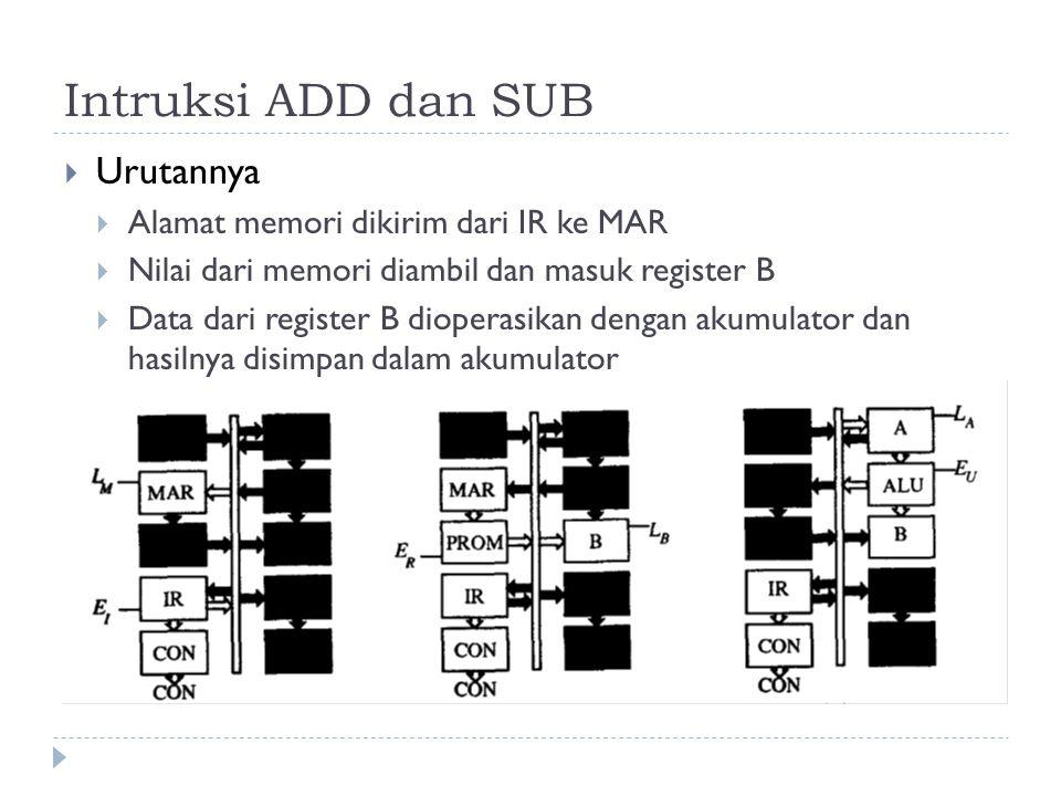 Intruksi ADD dan SUB Urutannya Alamat memori dikirim dari IR ke MAR