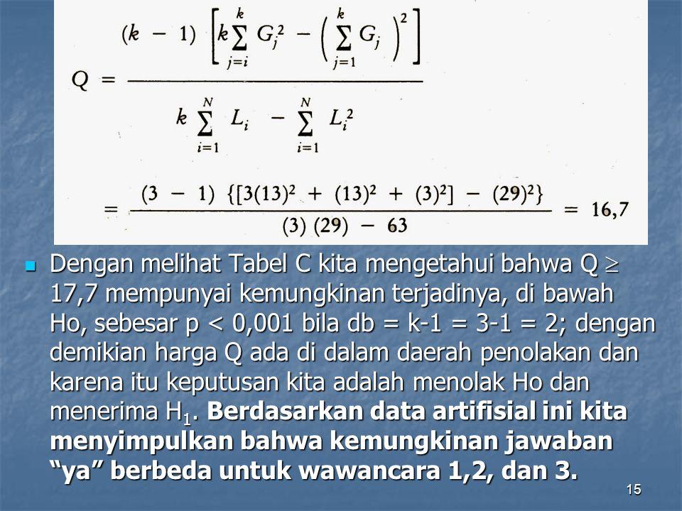 Dengan melihat Tabel C kita mengetahui bahwa Q  17,7 mempunyai kemungkinan terjadinya, di bawah Ho, sebesar p < 0,001 bila db = k-1 = 3-1 = 2; dengan demikian harga Q ada di dalam daerah penolakan dan karena itu keputusan kita adalah menolak Ho dan menerima H1.