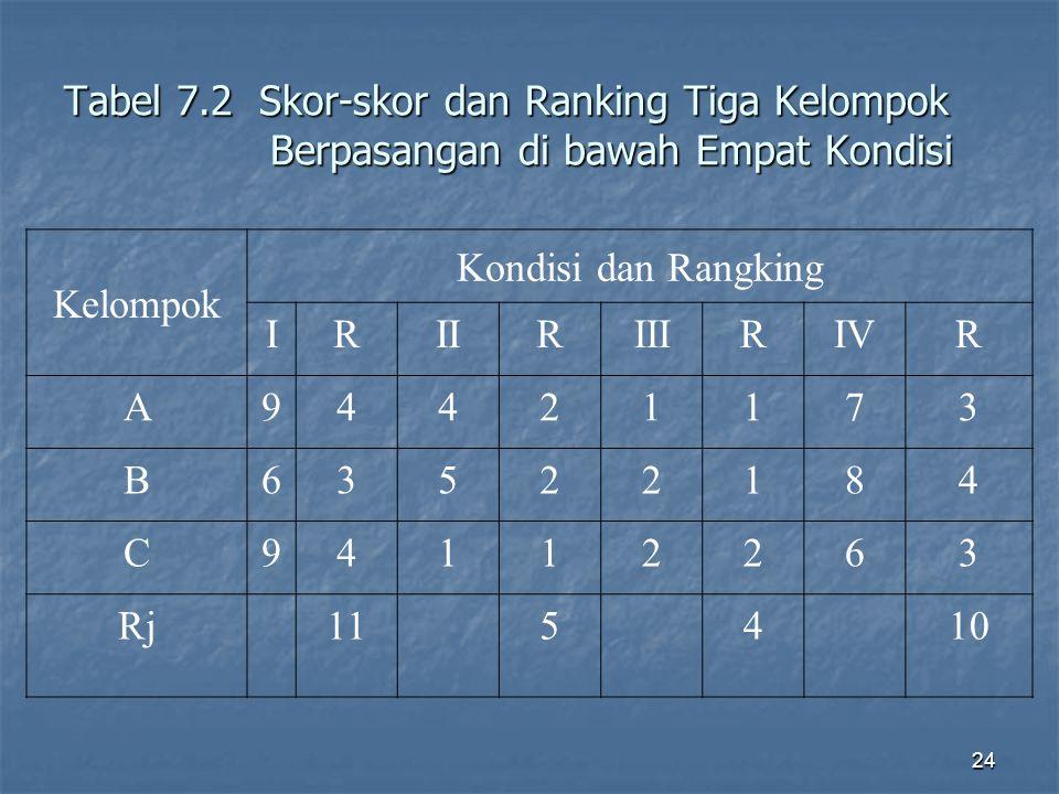 Tabel 7.2 Skor-skor dan Ranking Tiga Kelompok Berpasangan di bawah Empat Kondisi
