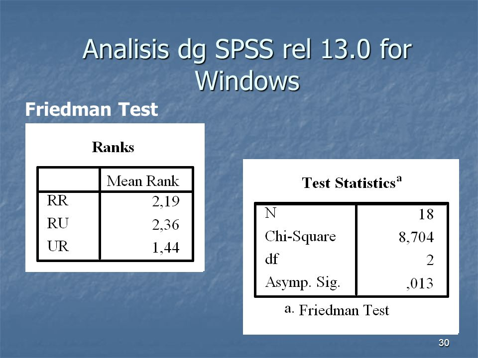 Analisis dg SPSS rel 13.0 for Windows
