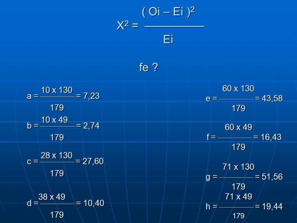 ( Oi – Ei )2 X2 =  Ei fe