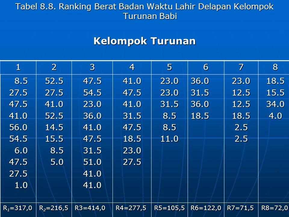 Tabel 8.8. Ranking Berat Badan Waktu Lahir Delapan Kelompok Turunan Babi