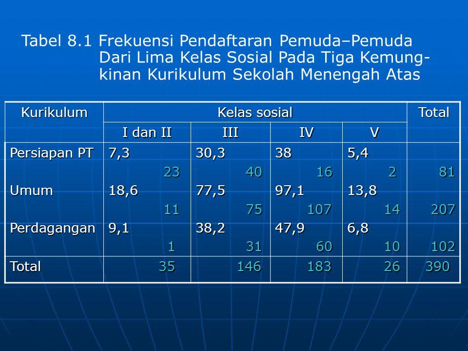 Tabel 8.1 Frekuensi Pendaftaran Pemuda–Pemuda