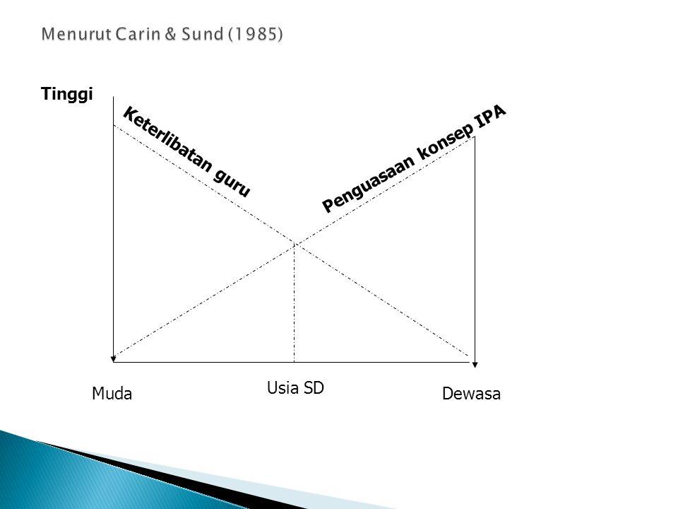 Menurut Carin & Sund (1985) Tinggi Penguasaan konsep IPA Keterlibatan guru Usia SD Muda Dewasa