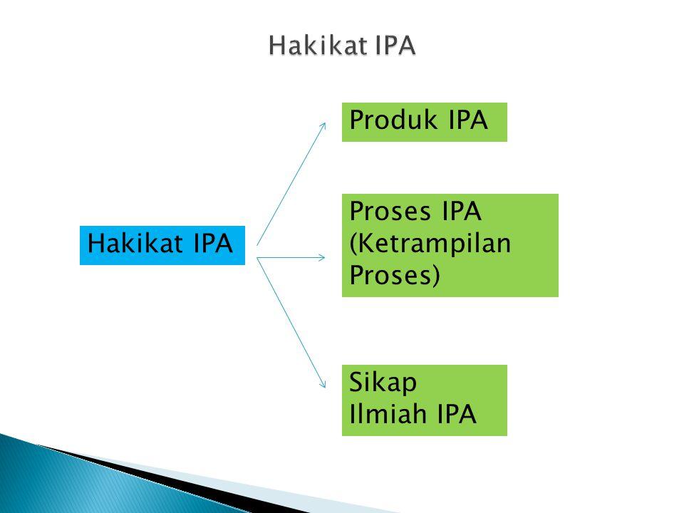 Hakikat IPA Produk IPA Proses IPA (Ketrampilan Proses) Hakikat IPA Sikap Ilmiah IPA