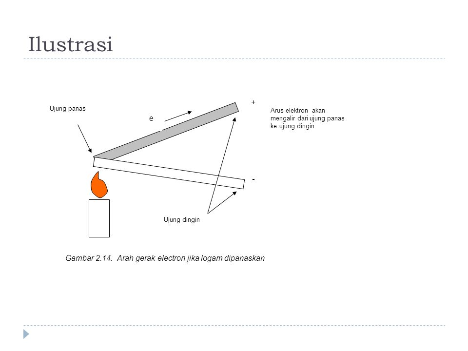 Ilustrasi + e - Gambar 2.14. Arah gerak electron jika logam dipanaskan