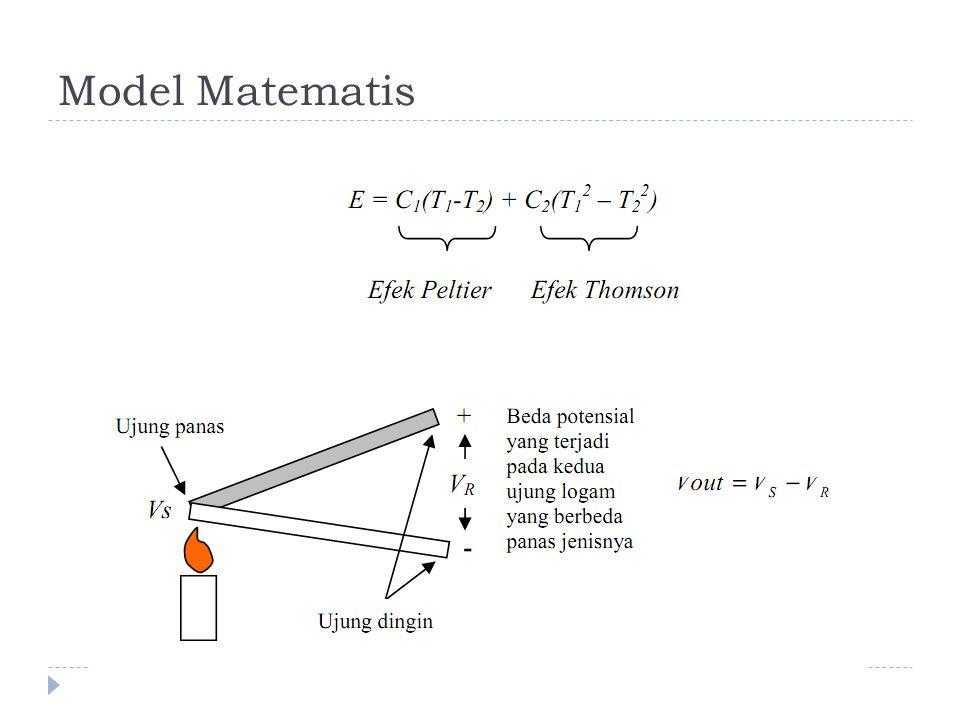 Model Matematis