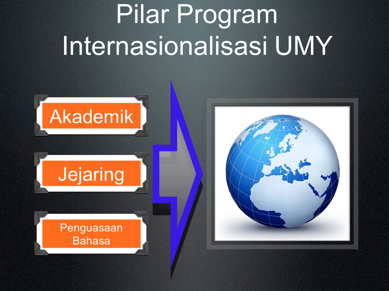 Pilar Program Internasionalisasi UMY