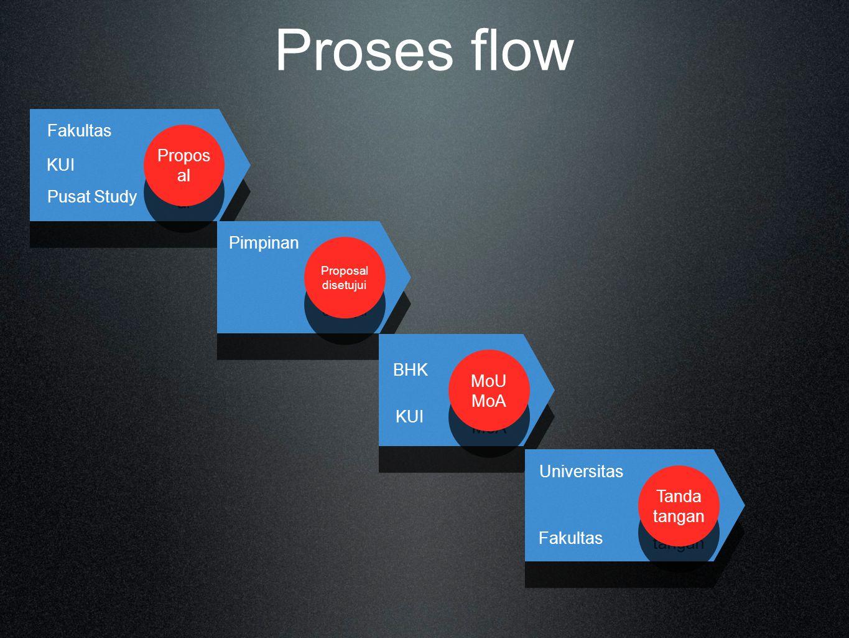 Proses flow Fakultas Proposal KUI Pusat Study Pimpinan BHK MoU MoA KUI