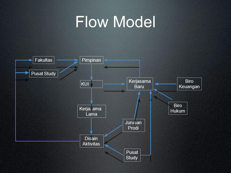 Flow Model Fakultas Pimpinan Pusat Study Kerjasama Baru Biro Keuangan