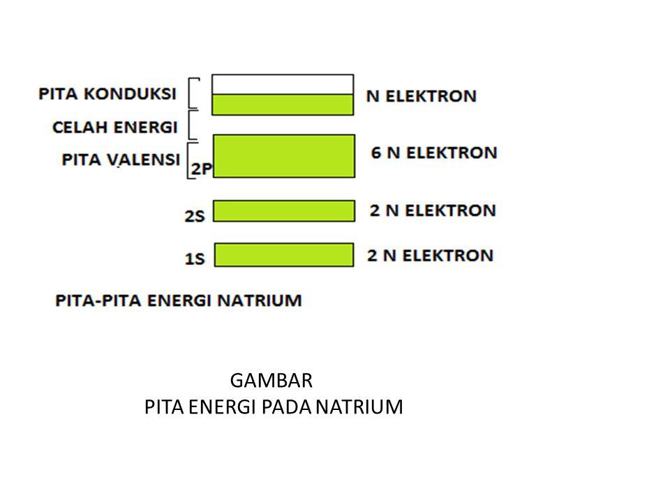 GAMBAR PITA ENERGI PADA NATRIUM
