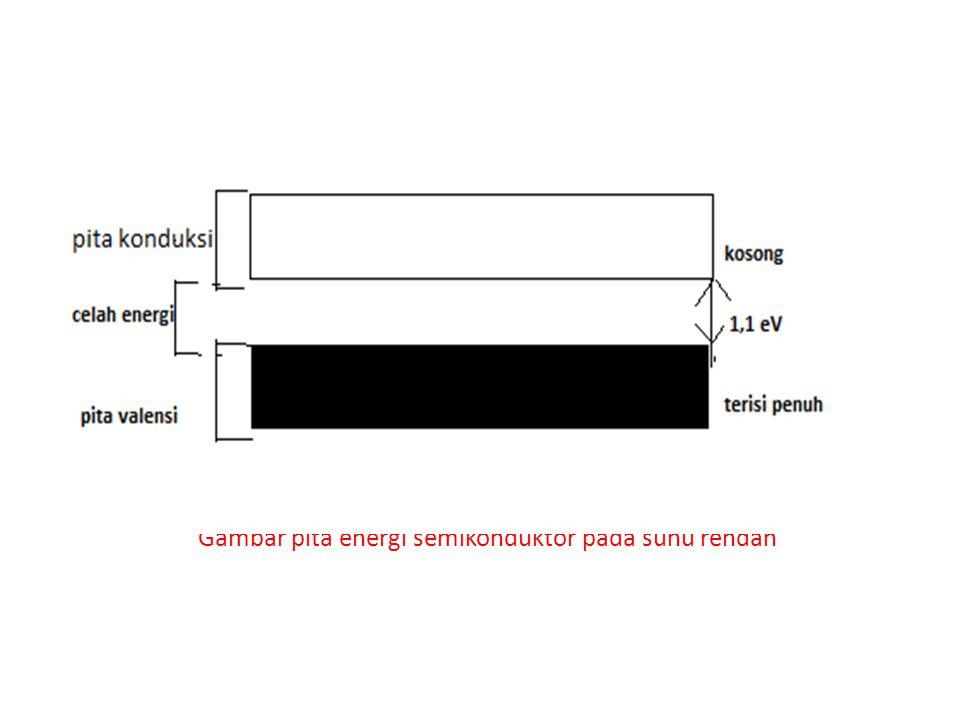 Gambar pita energi semikonduktor pada suhu rendah