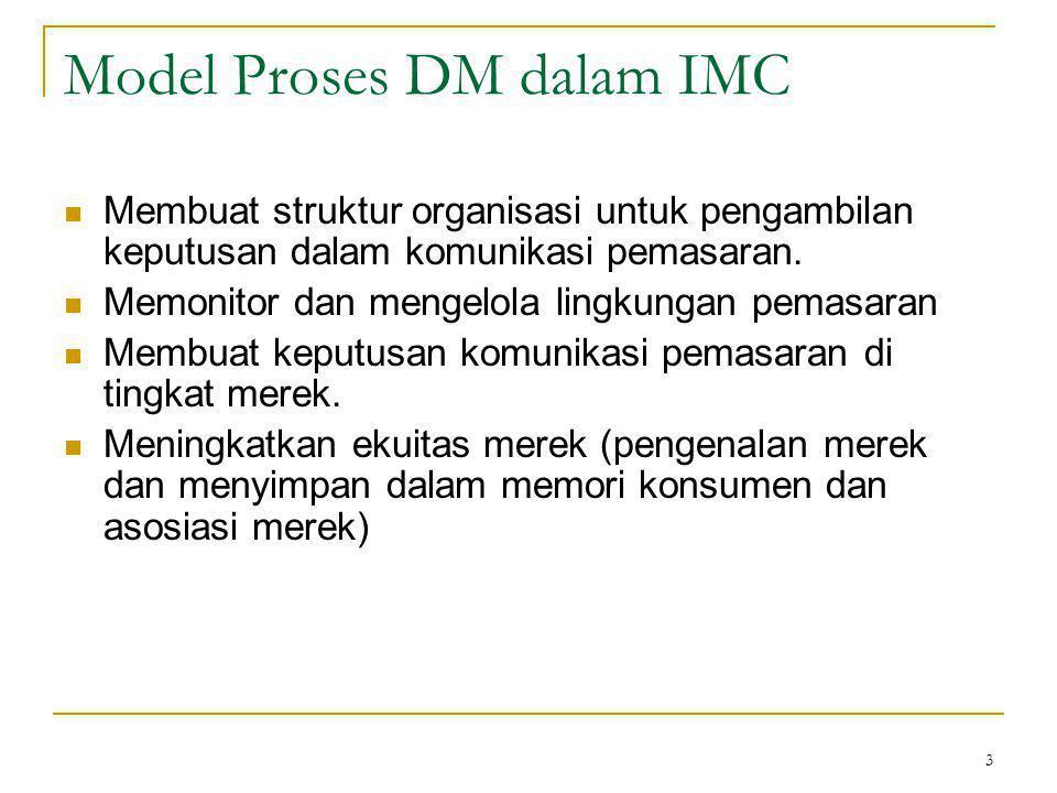Model Proses DM dalam IMC