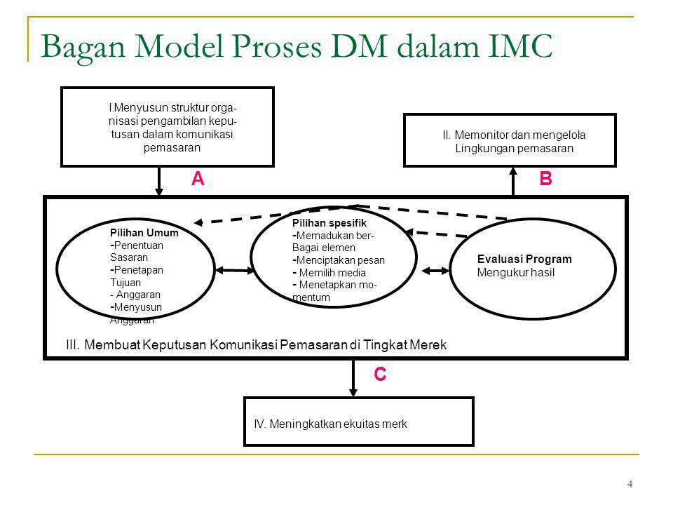 Bagan Model Proses DM dalam IMC
