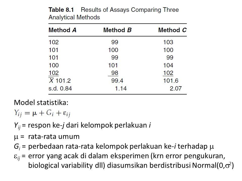 Model statistika: Yij = respon ke-j dari kelompok perlakuan i.  = rata-rata umum. Gi = perbedaan rata-rata kelompok perlakuan ke-i terhadap 